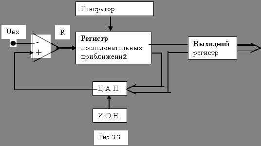 цифро-аналоговый